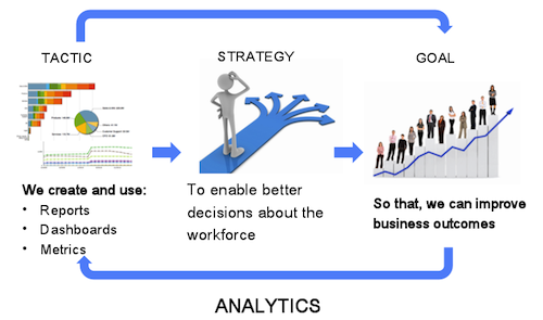 The Insider S Guide To Workforce Analytics Visier Inc