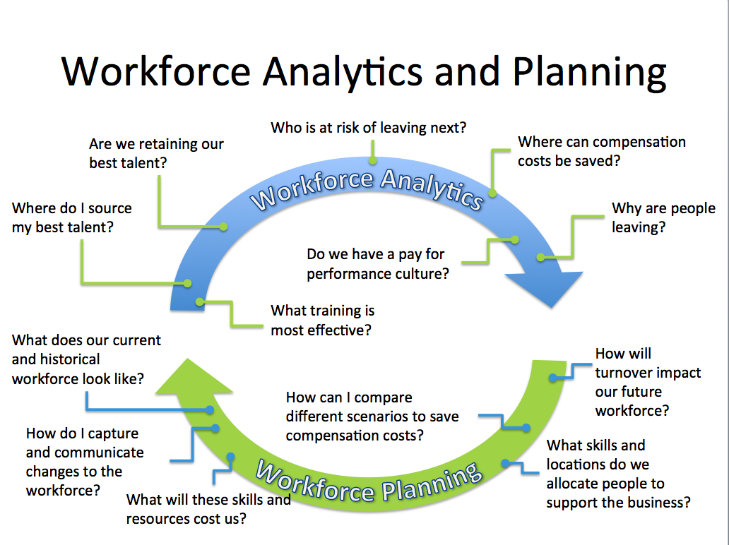 Successful workforce planning visier inc for Workforce plan template example