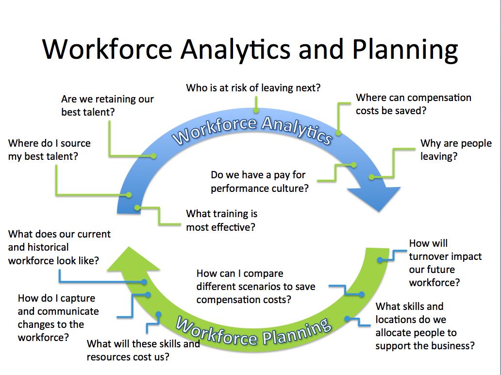 Successful Workforce Planning Visier Inc