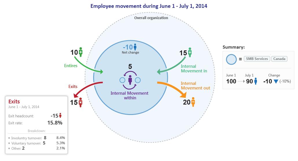 Visier-Workforce-Analytics-Employee-Movement