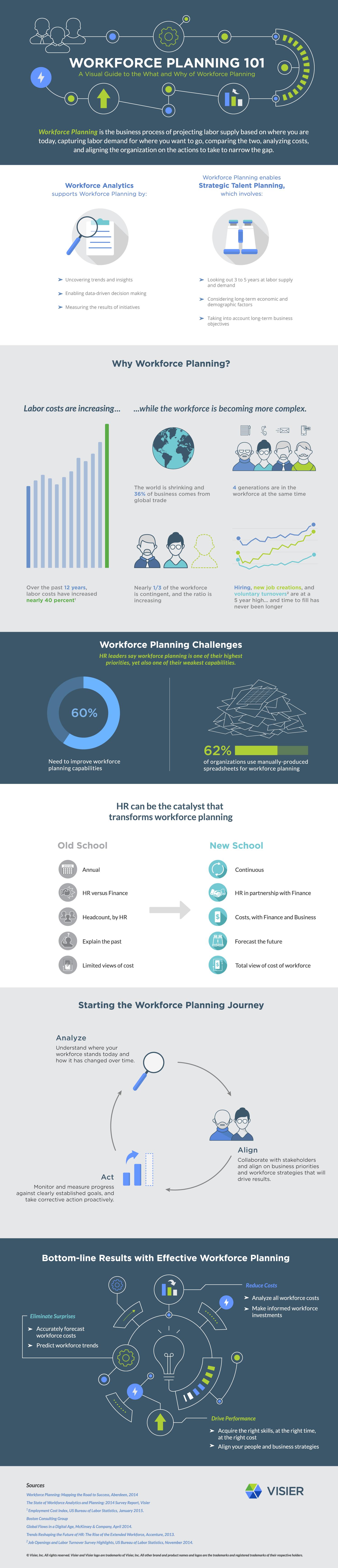 Visier Workforce Planning 101