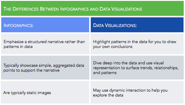 The differences between infographics and data visualizations