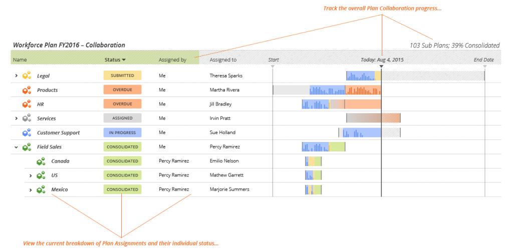 WFP - Collaboration Tracker