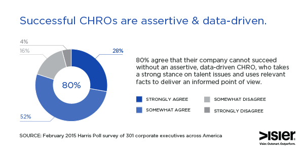 Assertive and Data Driven CHROs