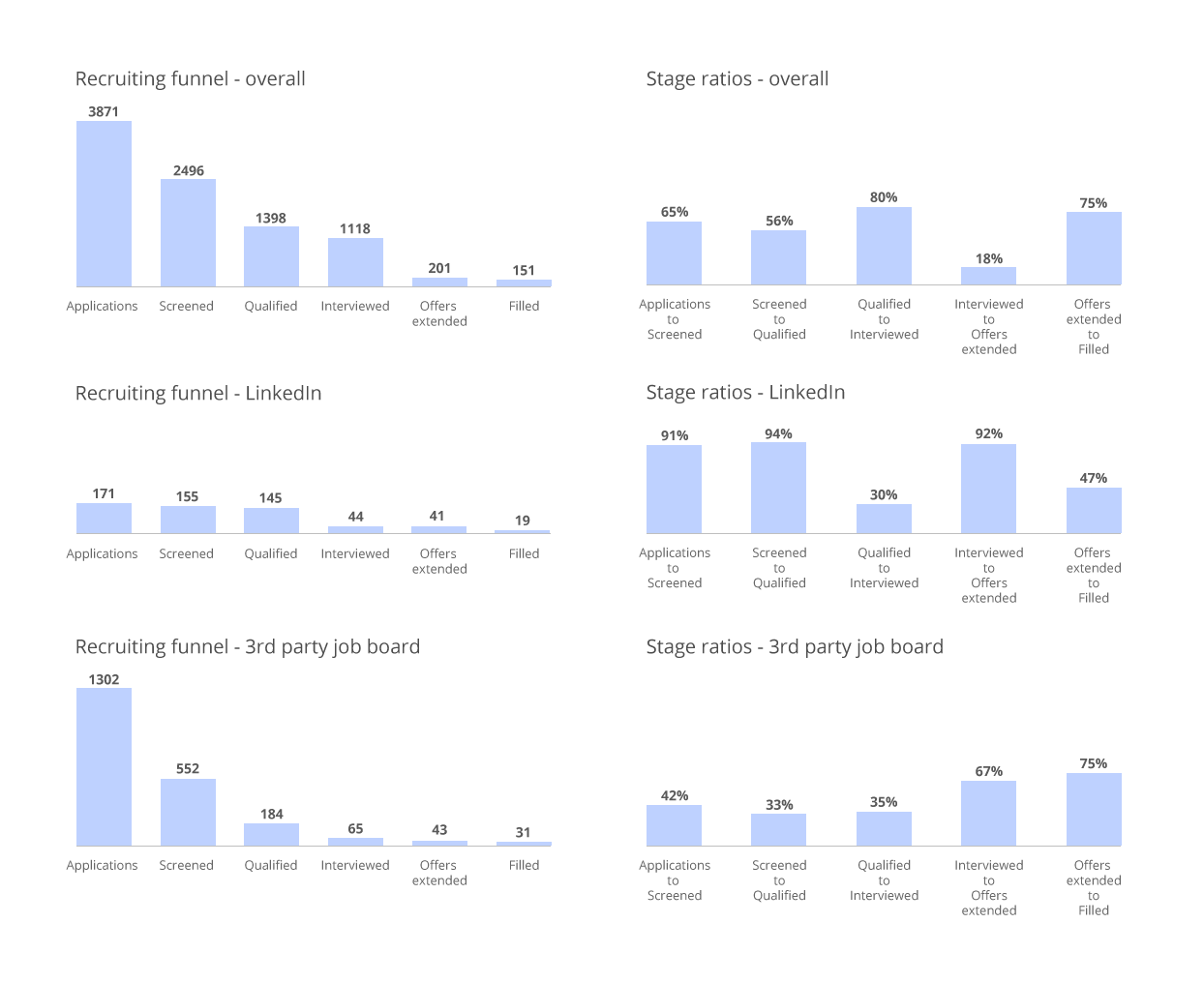 boring-recruitment-bar-charts
