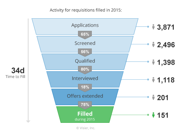 visier-recruitment-funnel