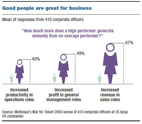 McKinsey's War on Talent
