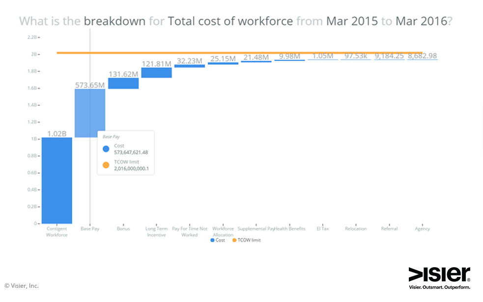 Visier Workforce Planning Total cost of workforce