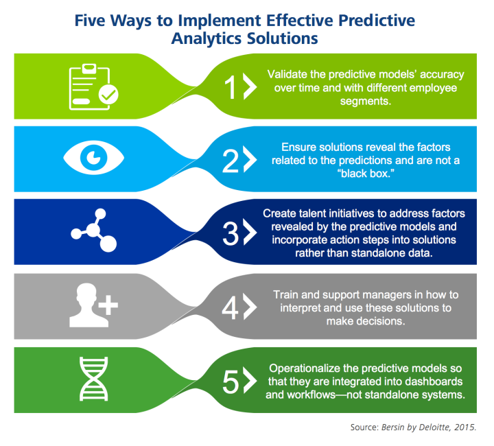 Infographic showing five ways to implement effective predictive analytics solutions created by Bersin By Deloitte