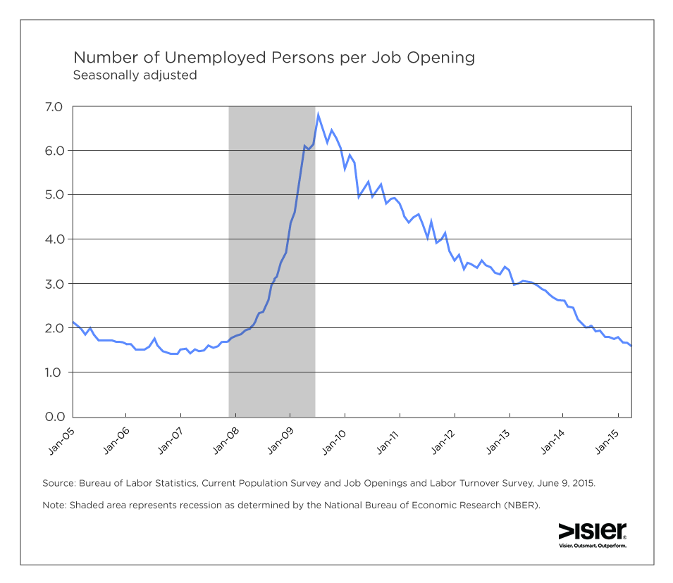 Unemployed per job opening