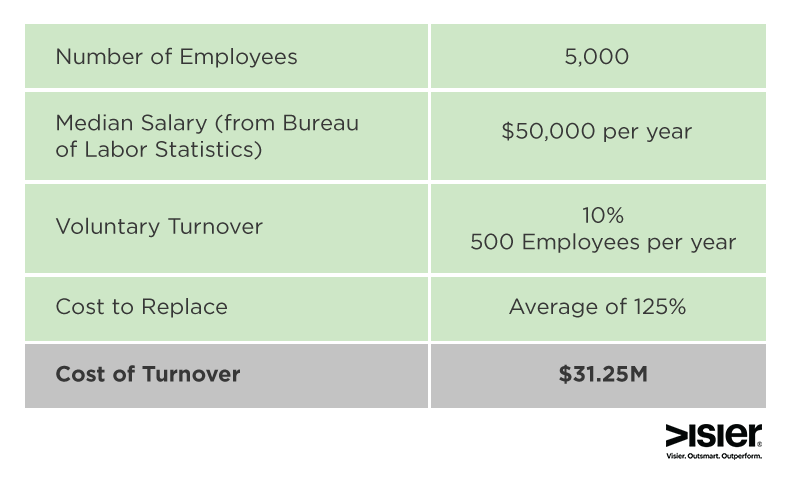 the cost of turnover Employee turnover brings the cost of replacing the employee and the training and integration time needed but sometimes it's worth the cost.