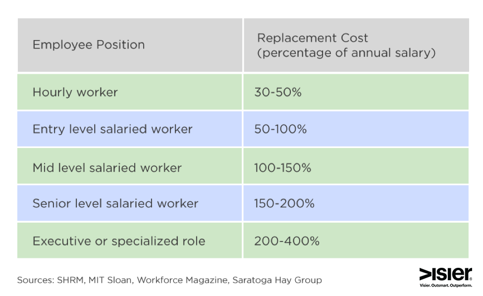 Cost to Replacement an Employee