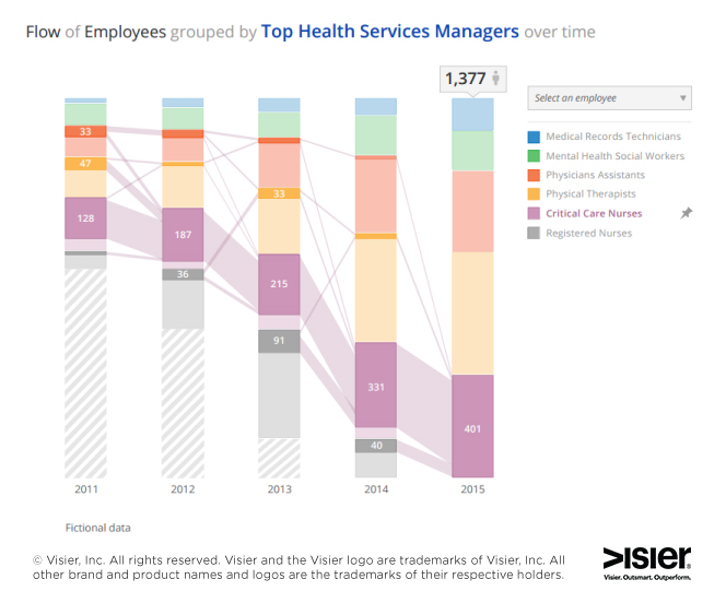 Flow of employees grouped by top health services managers over time analytics