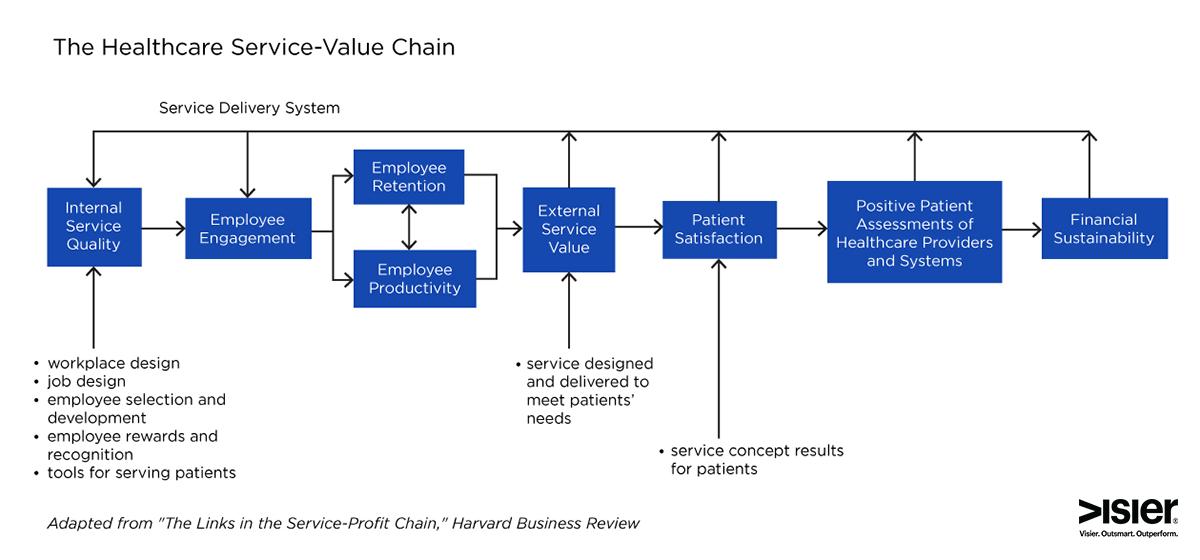 Healthcare-Service-Value-chain