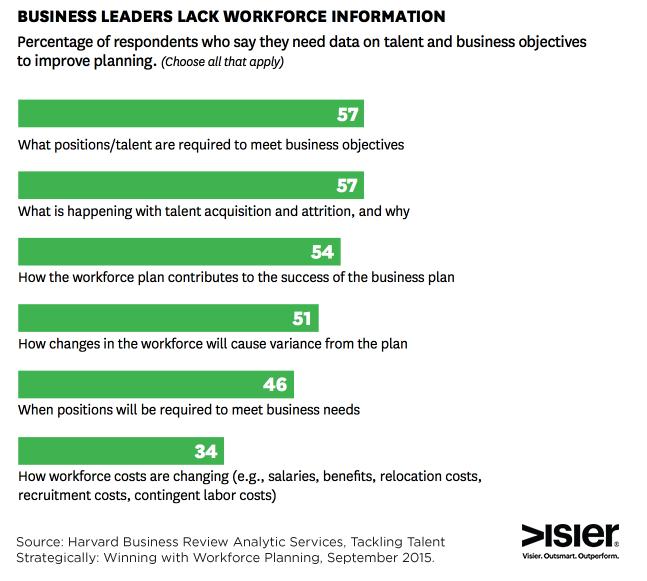 leaders-lack-information