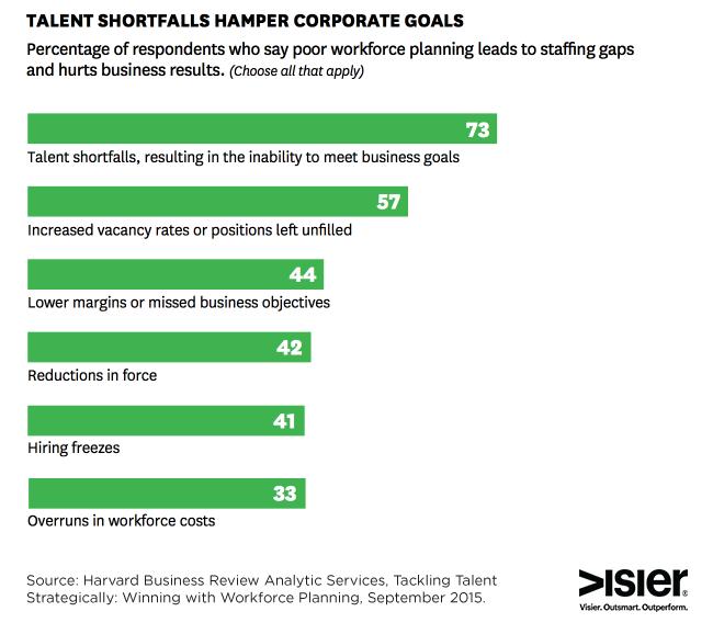 talent-shortfalls