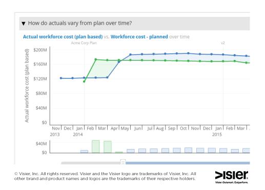 workforce-costs