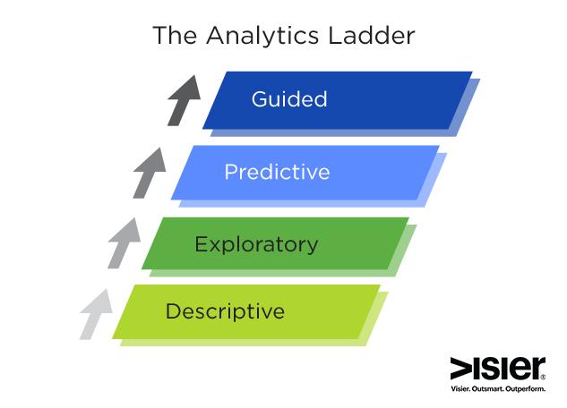 blog-post-analytics-ladder-1