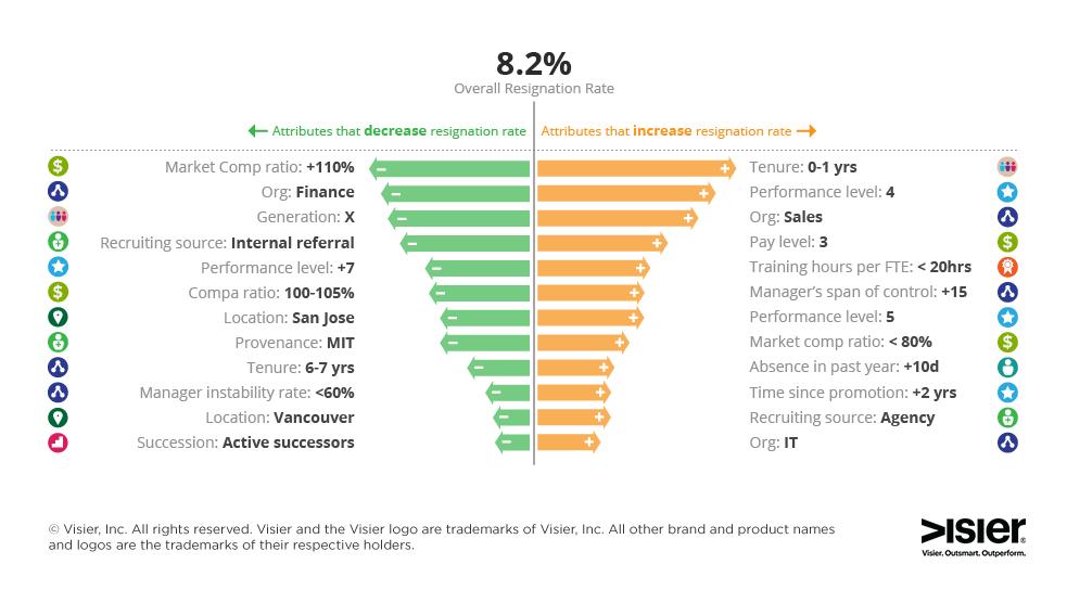 Visier Drivers Chart