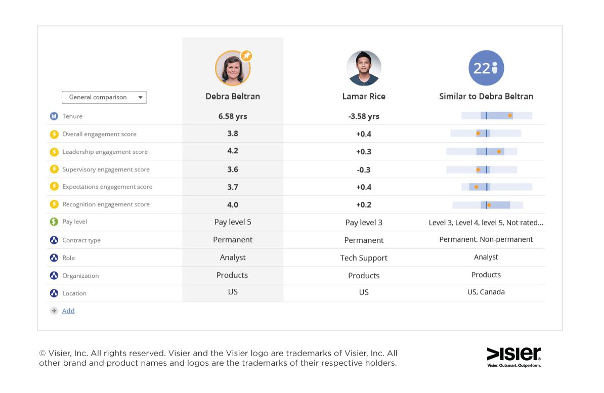 engagement-comparison