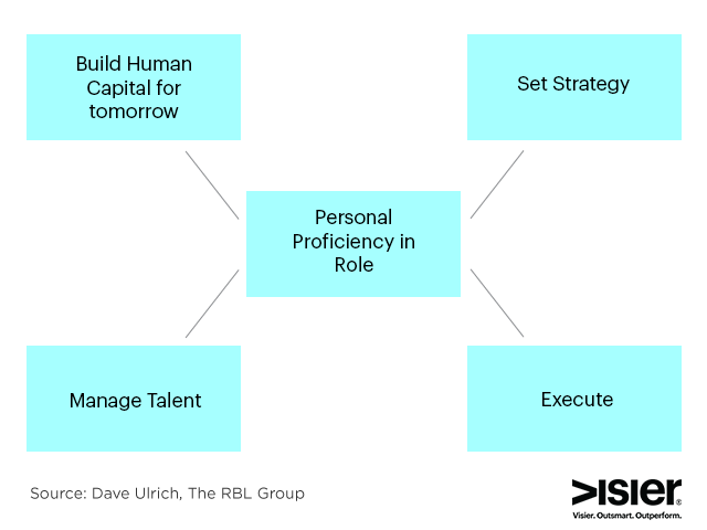 Dave Ulrich leadership attributes chart