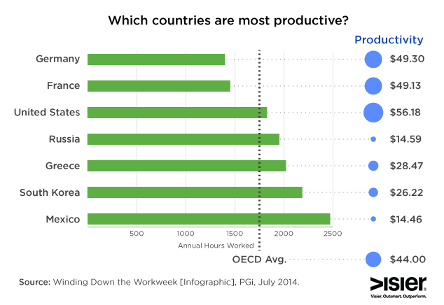 Most-Productive-Countries