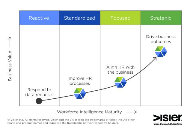 feature-wfi-maturity-curve