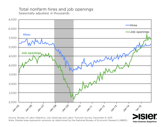 total nonfarm hires and job openings
