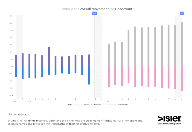 Data visualization showing what is the overall movement for headcount