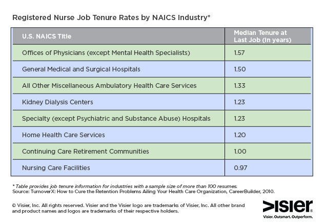 Chart showing media tenure for registered nurses