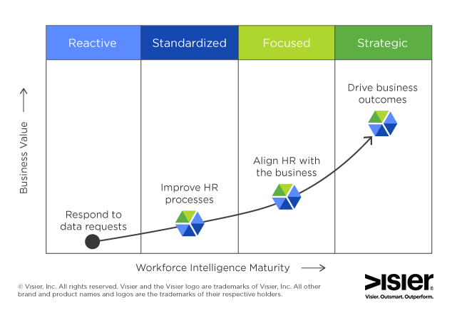 Graphic depiction of the Workforce Intelligence Maturity Curve