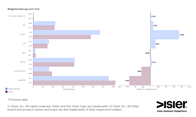Data visualization of budgeted base pay over time