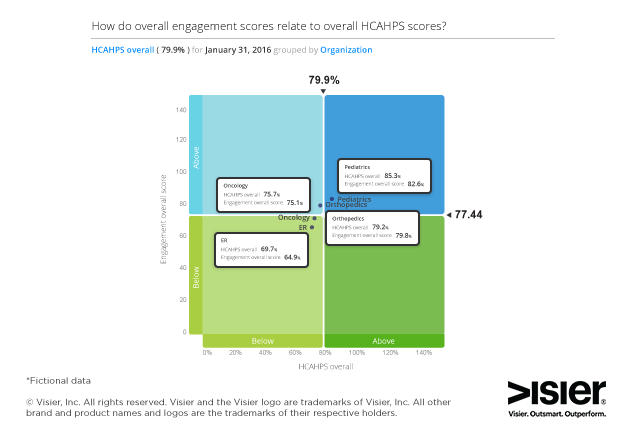 Data visualization showing the relation between engagement scores and overall HCAHPS scores