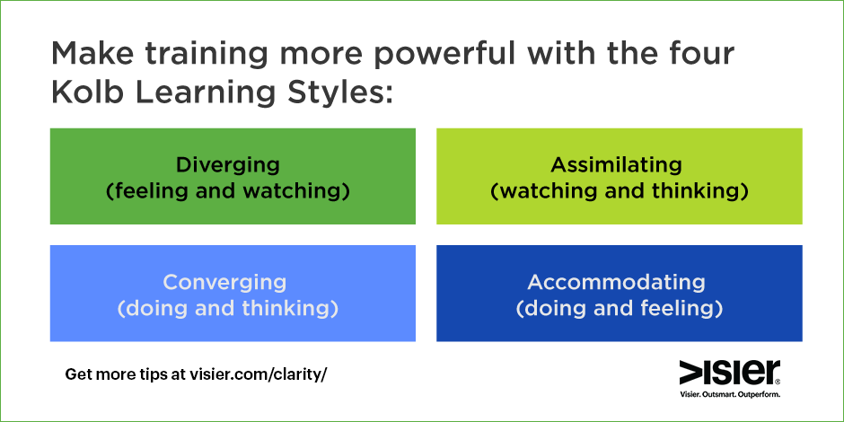 Kolb four learning styles