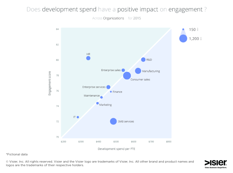 Impact of learning and development spend on engagement