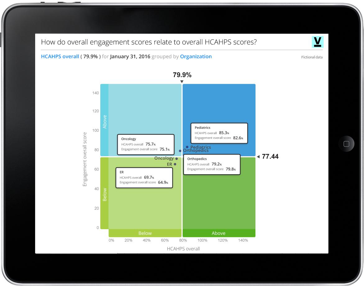 Optimize patient satisfaction through workforce engagement.