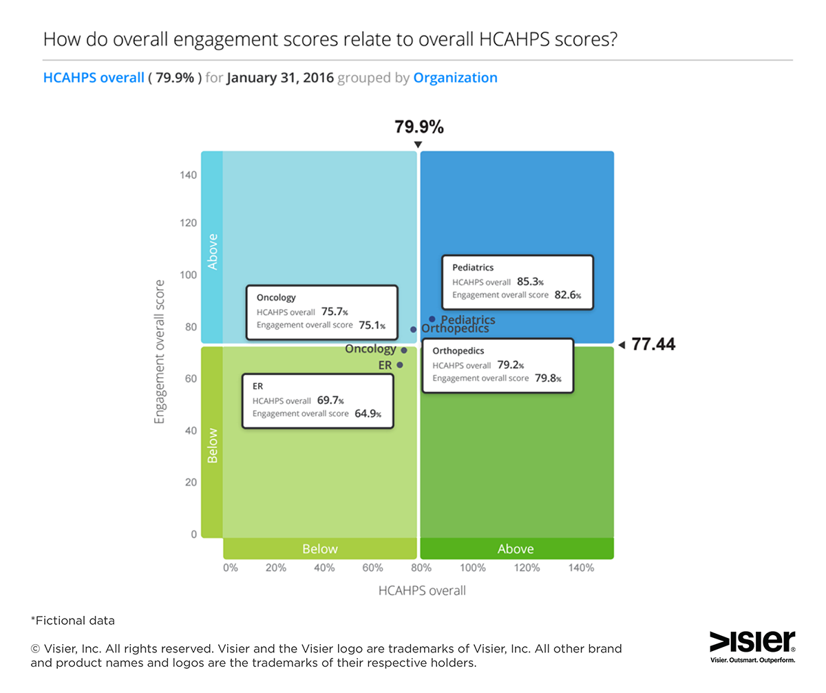 Visier Workforce Intelligence for Healthcare Engagement