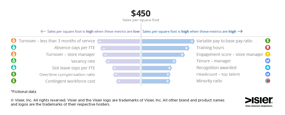 Data visualization from Visier Workforce Intelligence showing drivers for Sales per square foot, a business outcome.