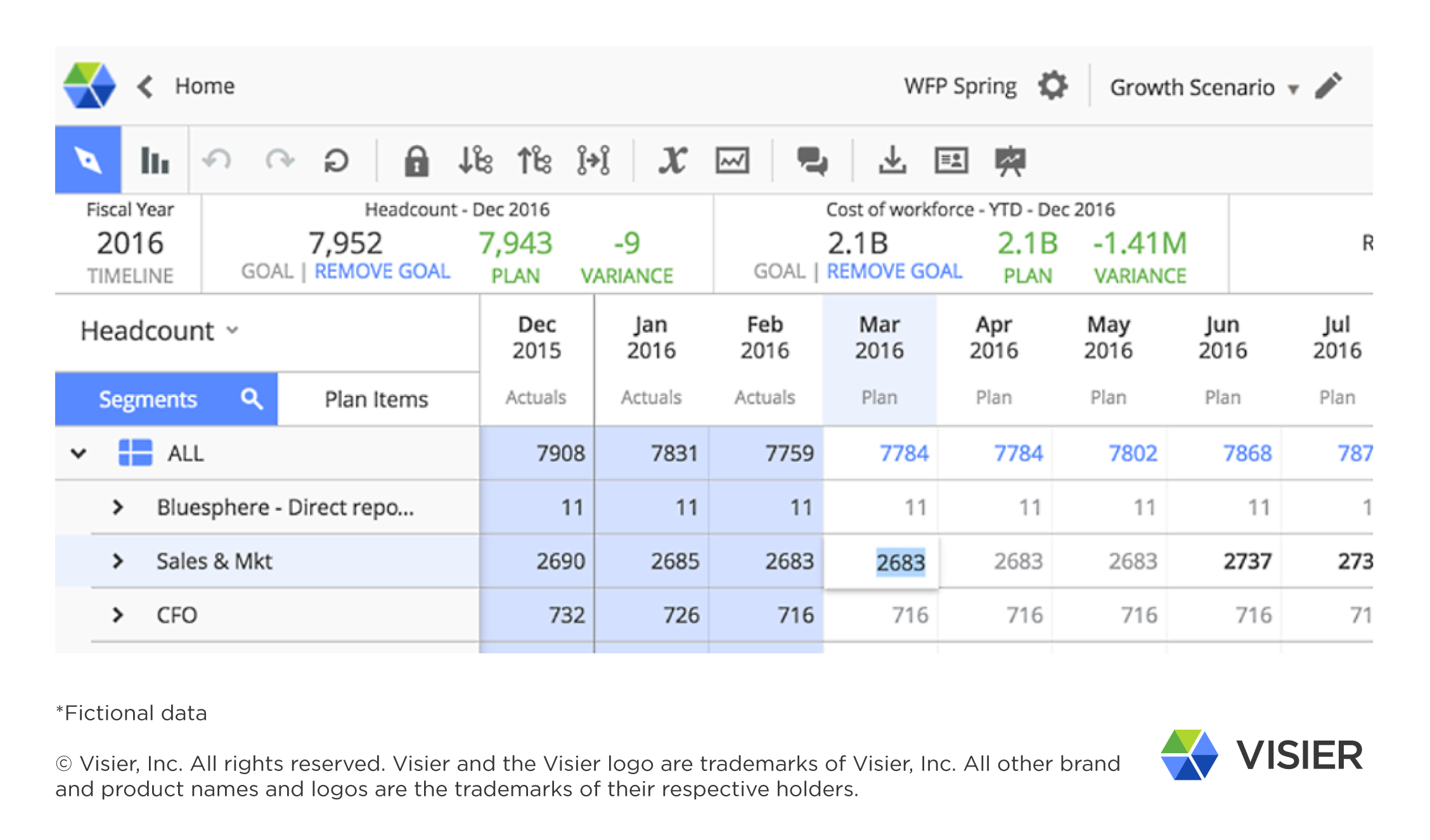 Screenshot from Visier Workforce Planning showing refining the budget imported from Finance.