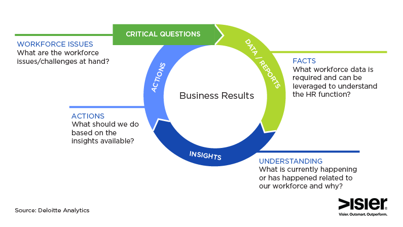 Chart showing the cycle of business results