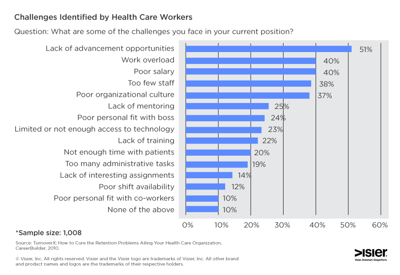 Chart showing the top challenges identified by healthcare workers
