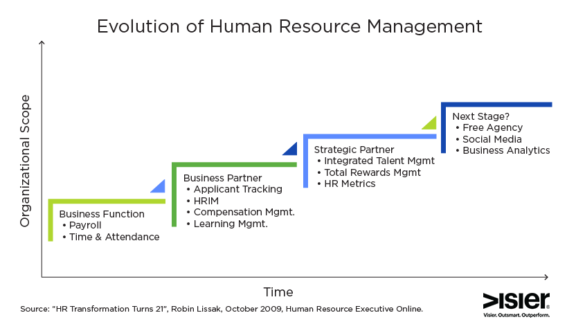 Chart showing the evolution of human resources management over time