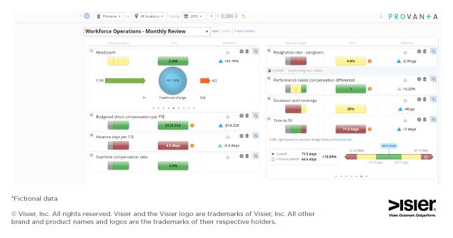 Workforce analytics dashboard for healthcare
