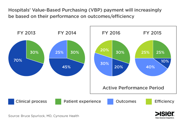 Breakdown showing how hospitals' value-based purchasing (VBP) payment will increasingly be based on tehir performance on outcomes/efficiency