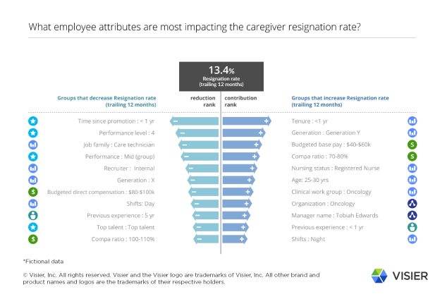 Visier Workforce Intelligence for Healthcare - Resignation Rate