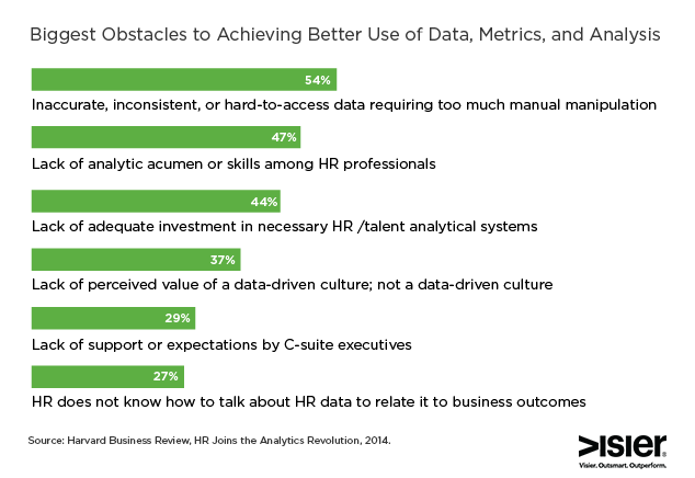 Bar graph showing the biggest obstacles in HR to achieving better use of data, metrics and analysis