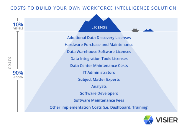 Image of an iceberg showing the hidden costs to building your own workforce intelligence solution. Only 10% of the costs are known when HR buys into this type of solution.
