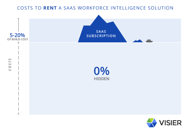 Image of an iceberg showing the costs of renting a SaaS workforce intelligence solution where all costs are known and only involve the cost of the SaaS Subscription, which is typically just 5%-20% the total cost of the build solution.