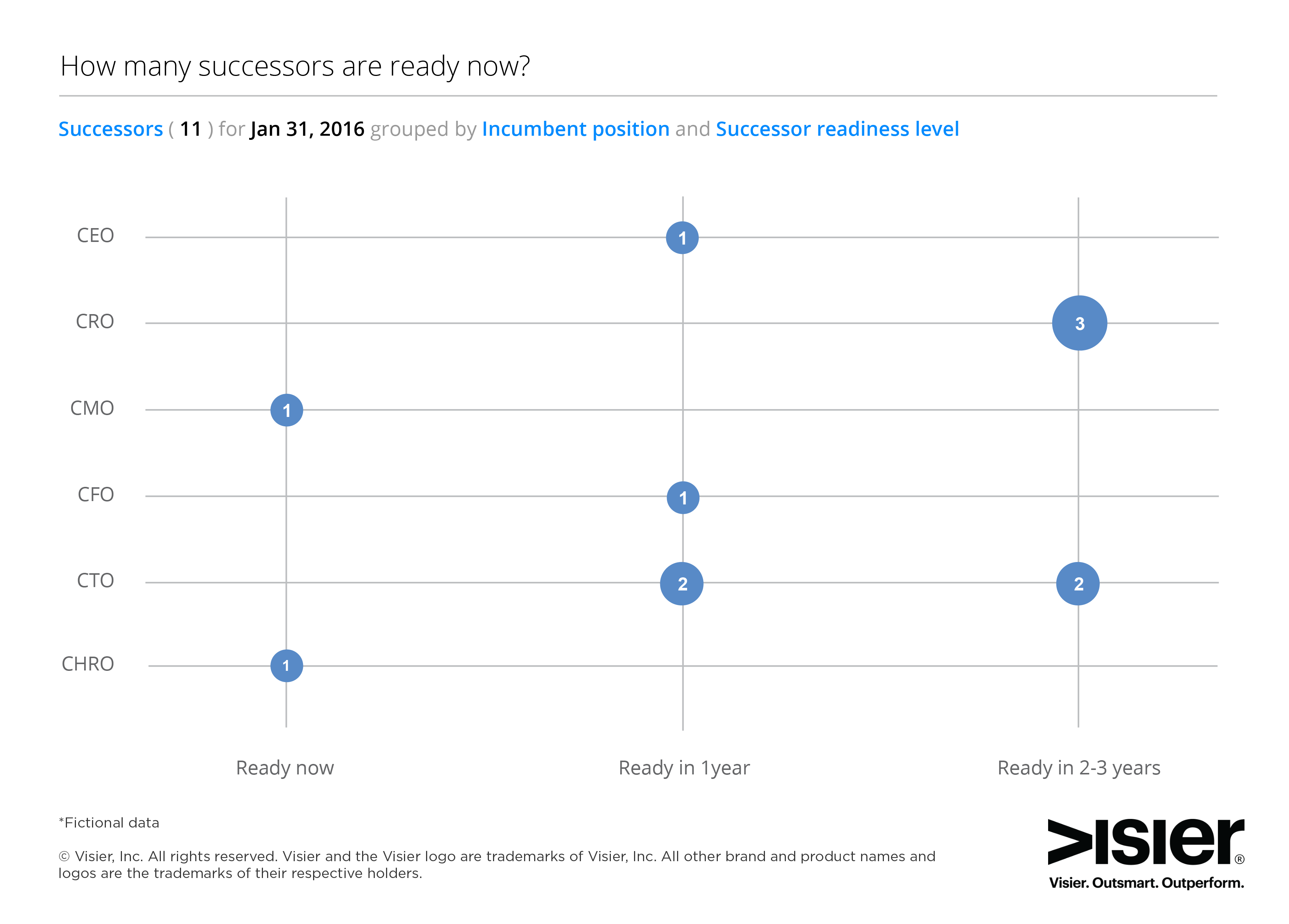 Data visualization on how to use workforce intelligence for succession planning