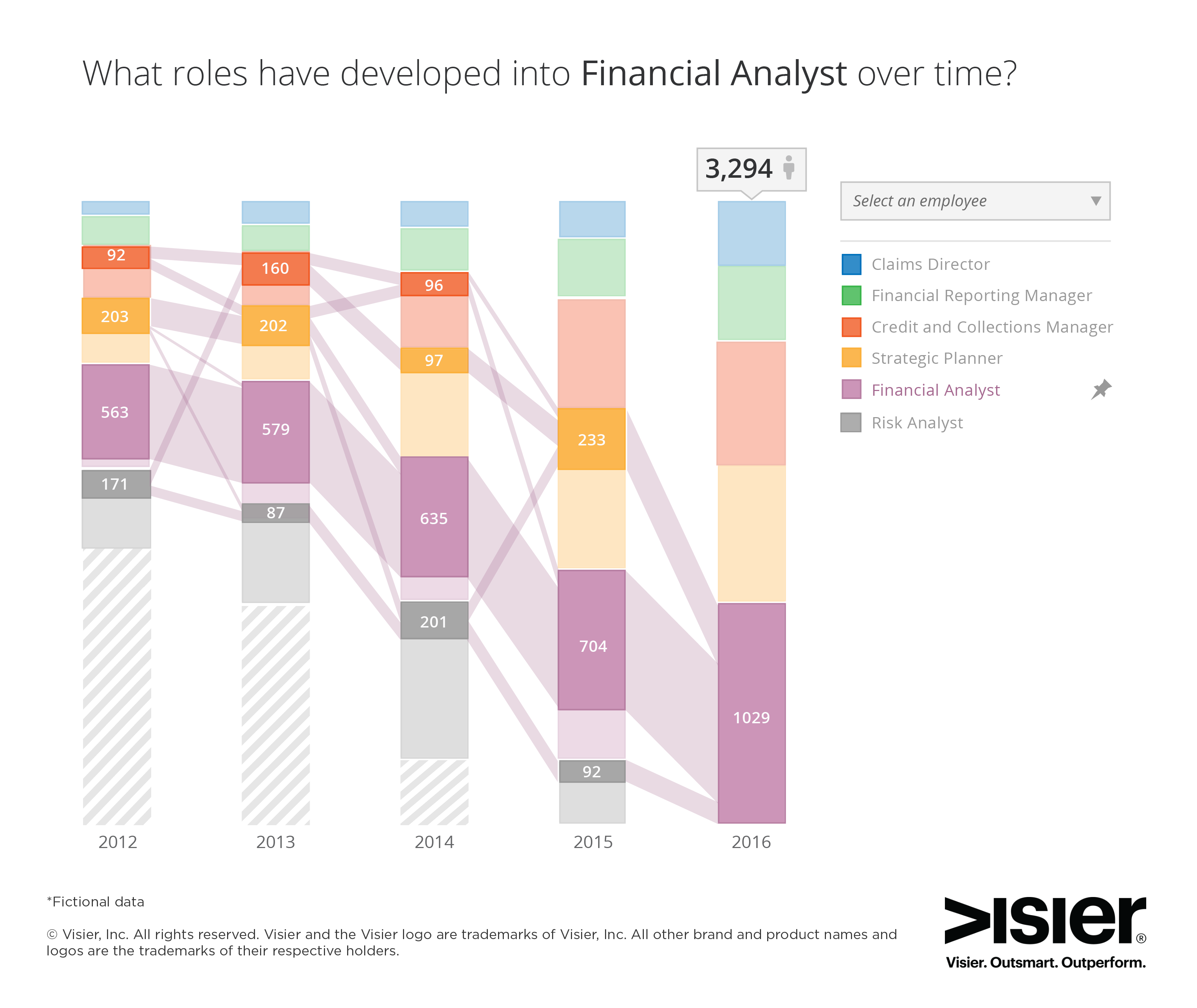 Data visualization on what roles have developed into financial analyst over time